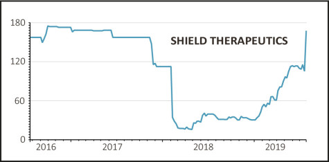 FDA approval for iron deficiency drug boosts Shield Therapeutics, 26