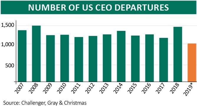 Challenger Gray Christmas.Why Are So Many Ceos Stepping Down Shares Magazine
