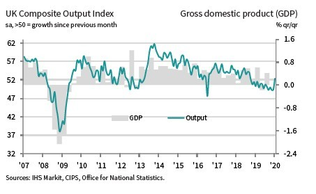UK PMIs suggest rate cut will be avoided this month