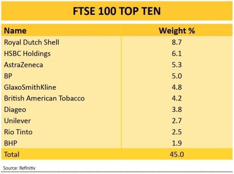 ftse 100 top 10 holdings