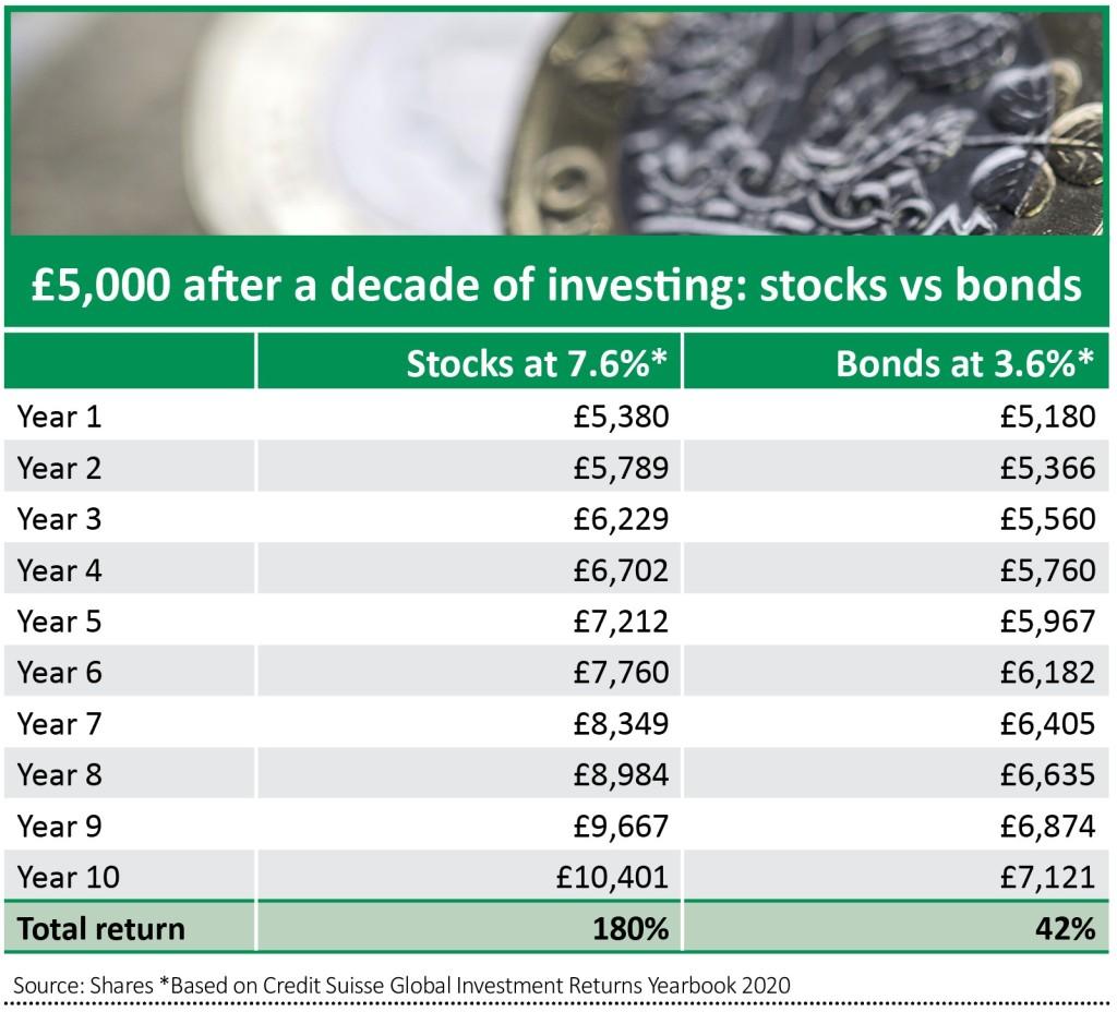 Best return on 100 000 investment urman investments