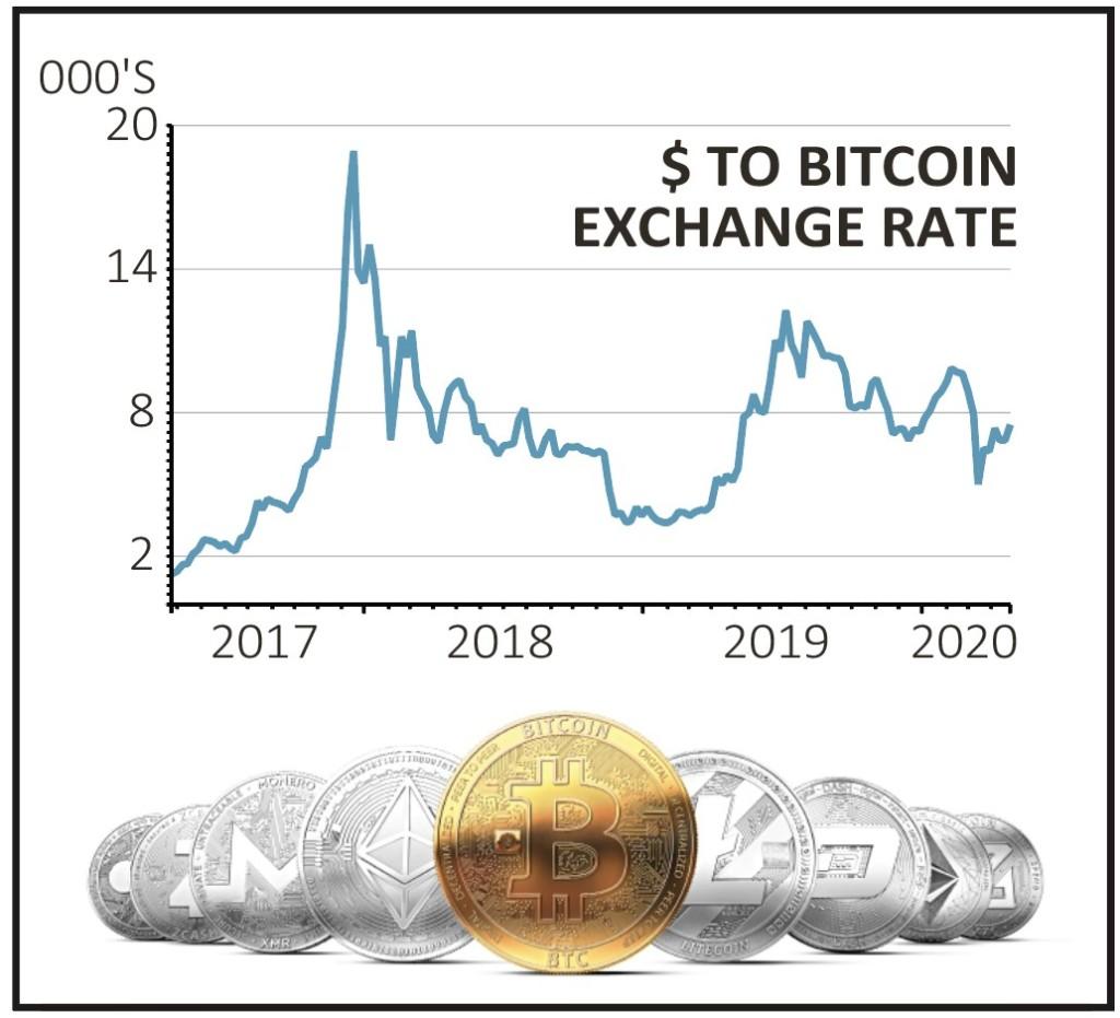 bitcoin kainos uk aparatūros bitcoin
