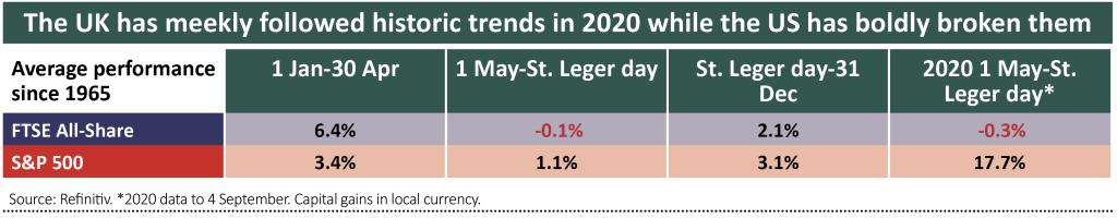St leger 2021 betting trends nadal vs djokovic betting expert predictions
